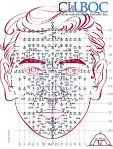 Points fixes du visage